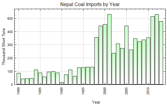 Nepal Coal Imports by Year (Thousand Short Tons)