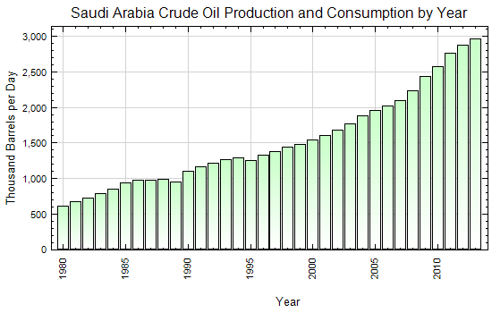 Saudi Arabia Crude Oil Production by Year (Thousand Barrels per Day)