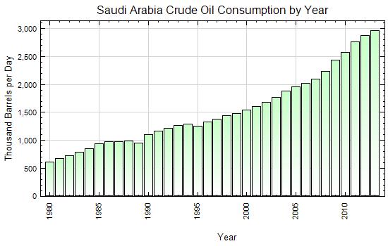 Saudi Arabia Crude Oil Consumption by Year (Thousand Barrels per Day)