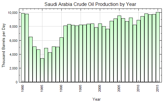 Saudi Arabia Crude Oil Production by Year (Thousand Barrels per Day)