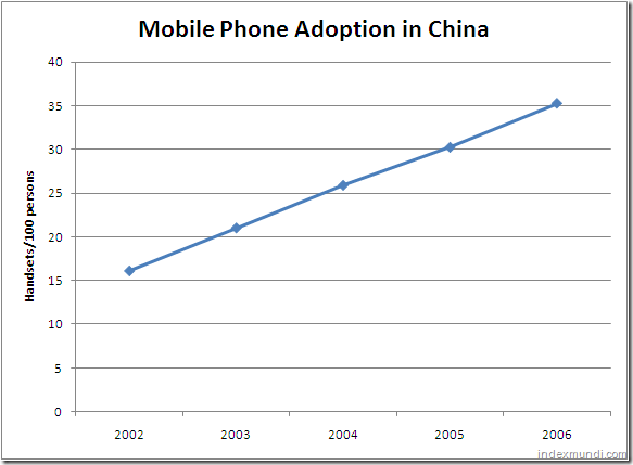 Mobile phone adoption in China 2002-2006