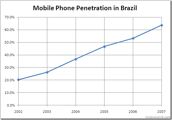 Mobile phone penetration in Brazil 2002-2007