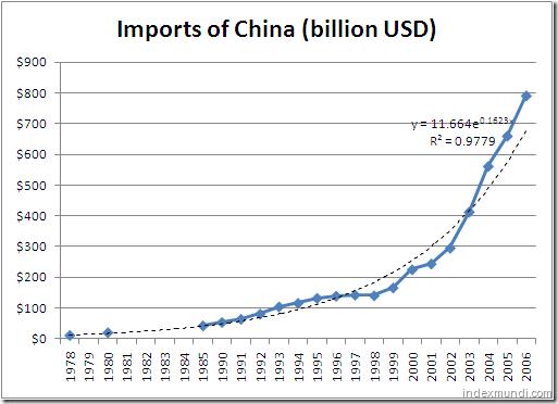 Imports of China 1978-2006