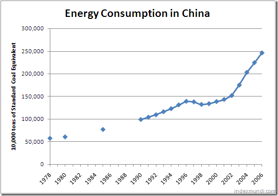 Energy consumption in China 1978-2006