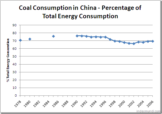 Coal consumption in China 1978-2006