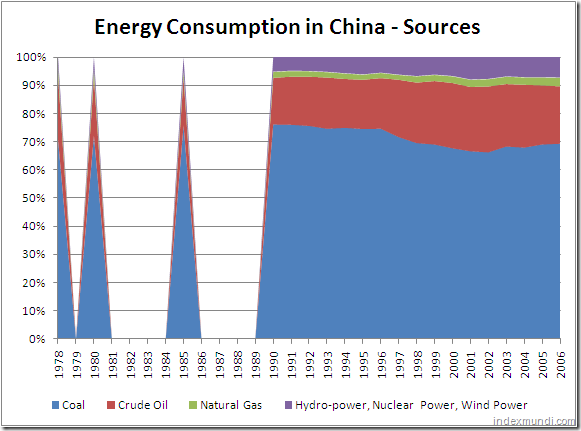 Sources of energy in China 1978-2006