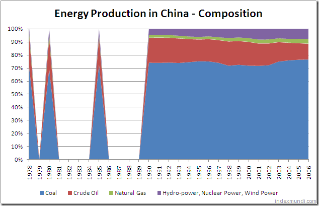 Energy production in China - Composition 1978-2006