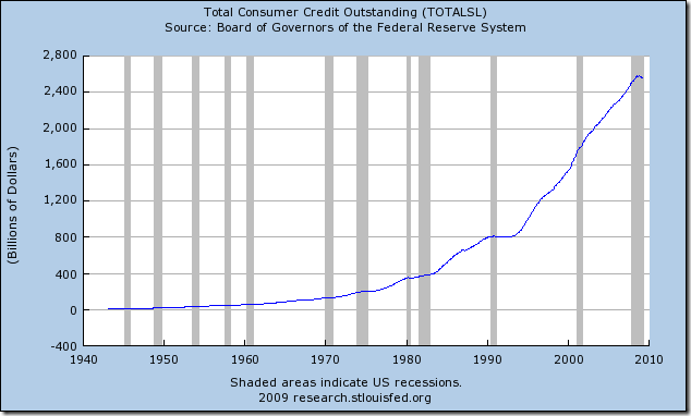 Total consumer credit outstanding in the US