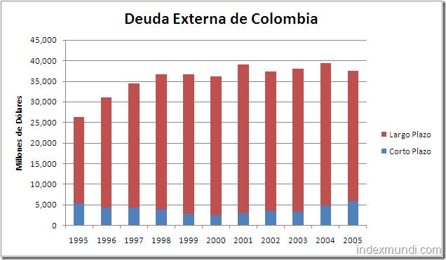 deuda externa total de Colombia