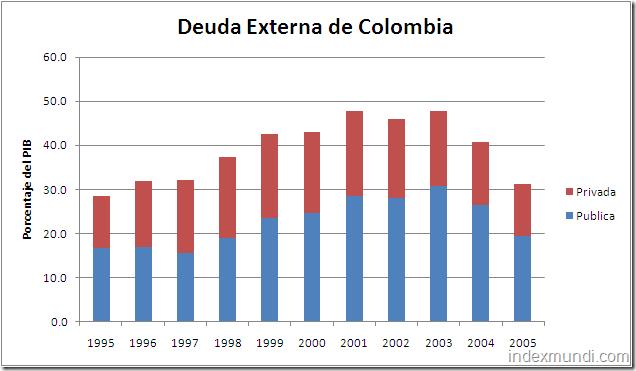 deuda externa total de Colombia porcentaje del PIB