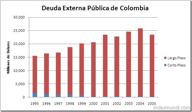 deuda externa pública de Colombia