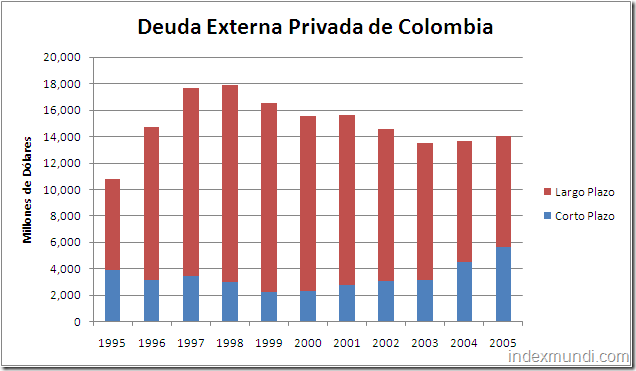 deuda externa privada de Colombia