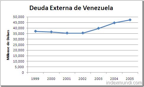 deuda externa de Venezuela