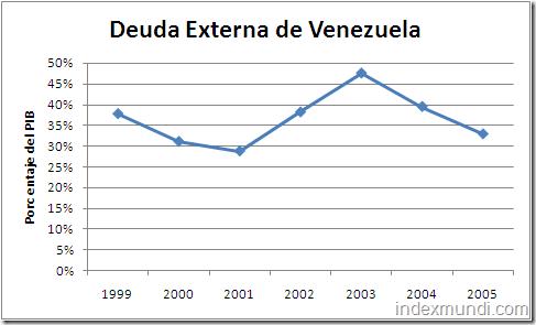 deuda externa de Venezuela - porcentaje del PIB