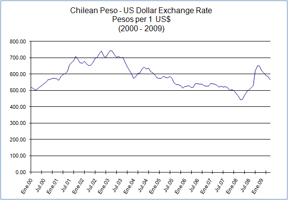 Chilean Peso US Dollar Exchange Rate
