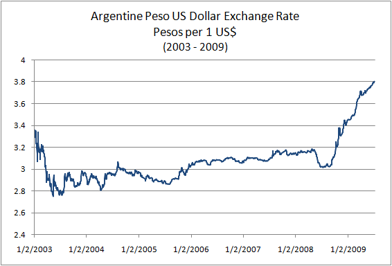 Argentine Peso US Dollar Exchange Rate