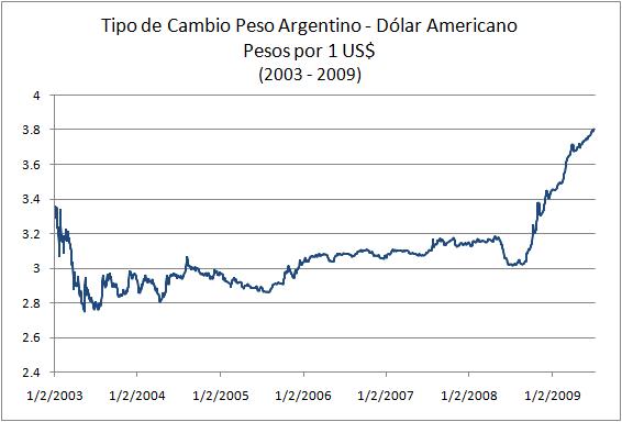 Tipo de Cambio Peso Argentino Dólar