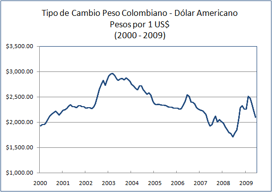 Tipo de Cambio Peso Colombiano Dolar