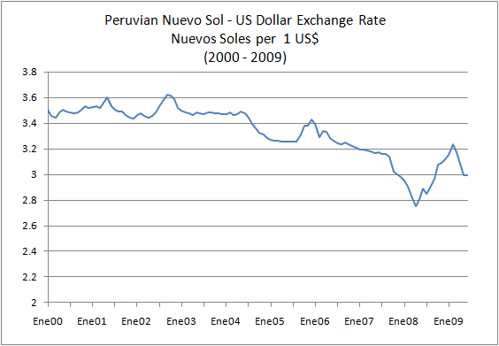 Peruvian Nuevo Sol US Dollar Exchange Rate