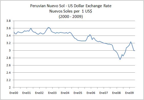 Peruvian Nuevo Sol US Dollar Exchange Rate