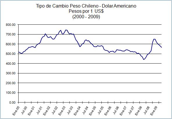 Tipo De Cambio Peso Chileno Dólar