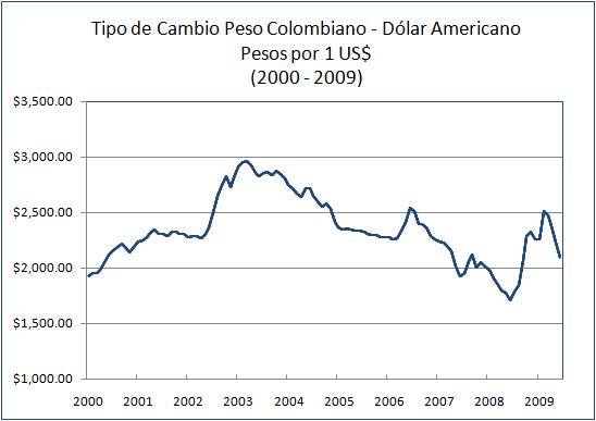 Tipo De Cambio Peso Colombiano Dólar