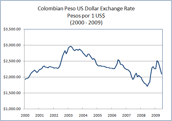 Colombian Peso Us Dollar Exchange Rate