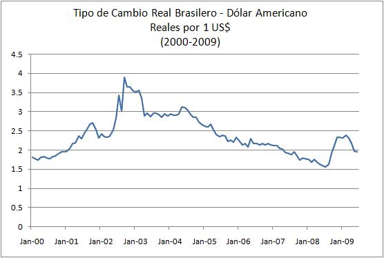Tipo de Cambio Real Brasilero Dolar