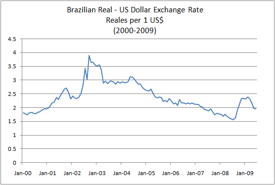Brazilian Real US Dollar Exchange Rate