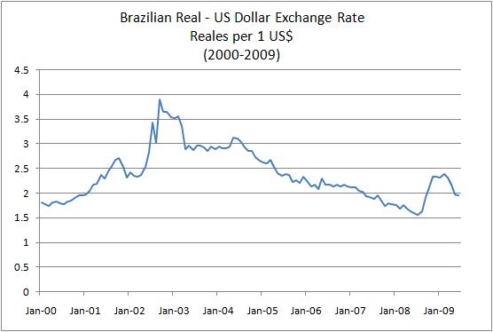 Dollar Value In Brazil Today June 2020