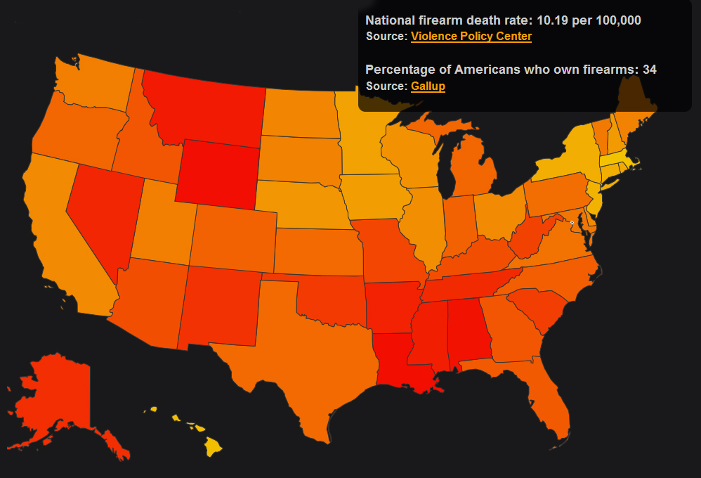 gun related deaths vs gun ownership in the u s
