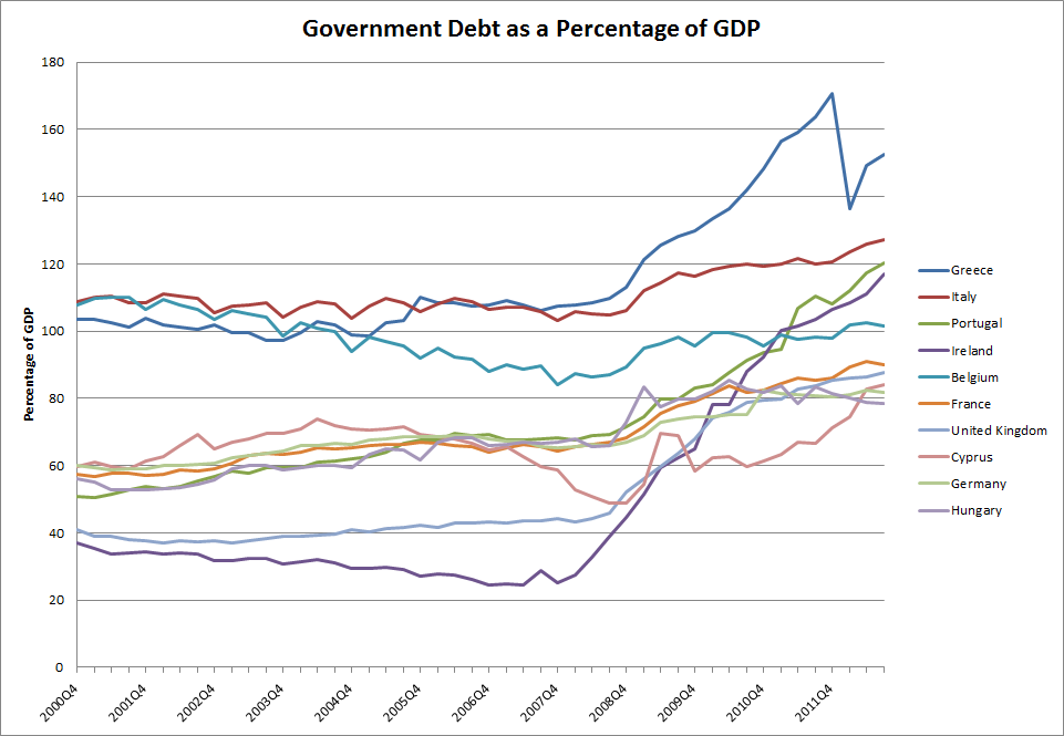 Government Debt as a Percentage of GDP