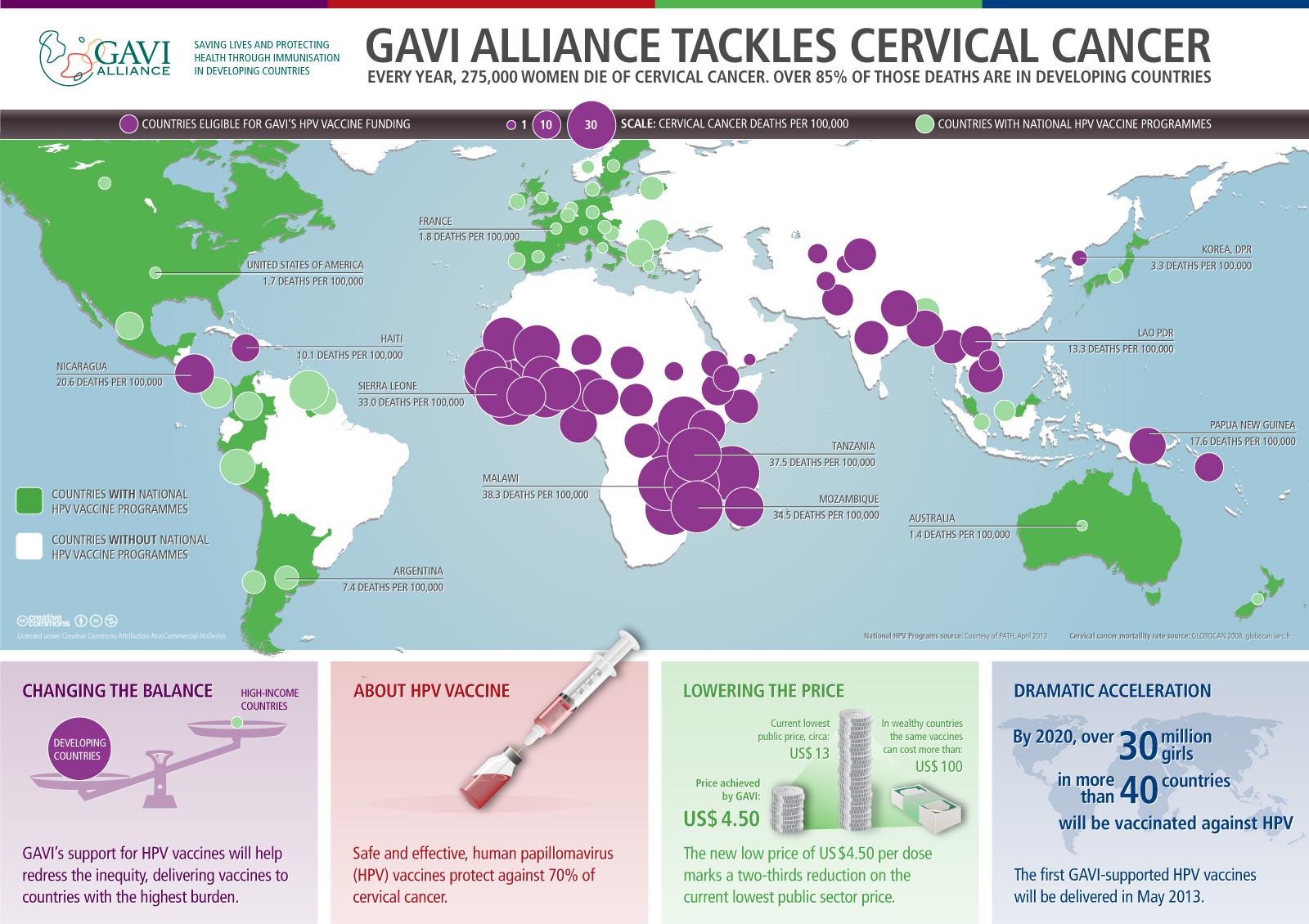HPV vaccine infographic