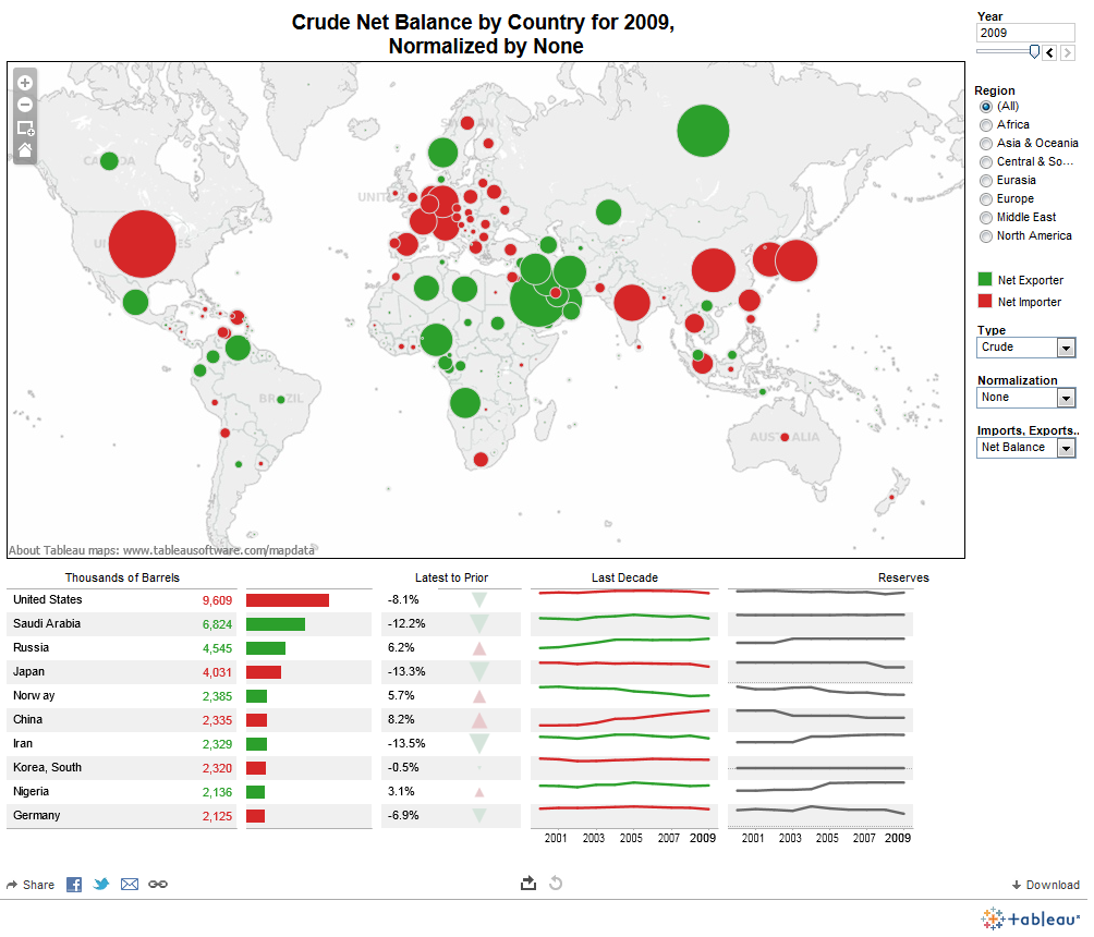 crude net balance by country