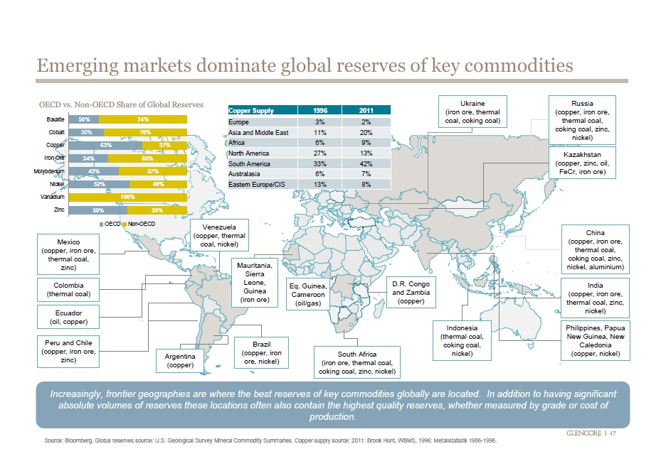 emerging market dominate commodities
