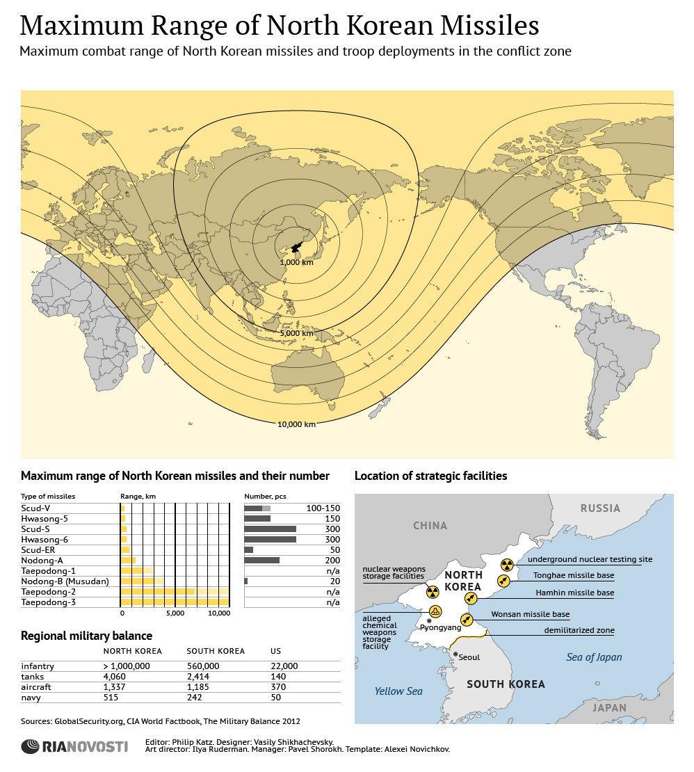maximum range of north korean missiles