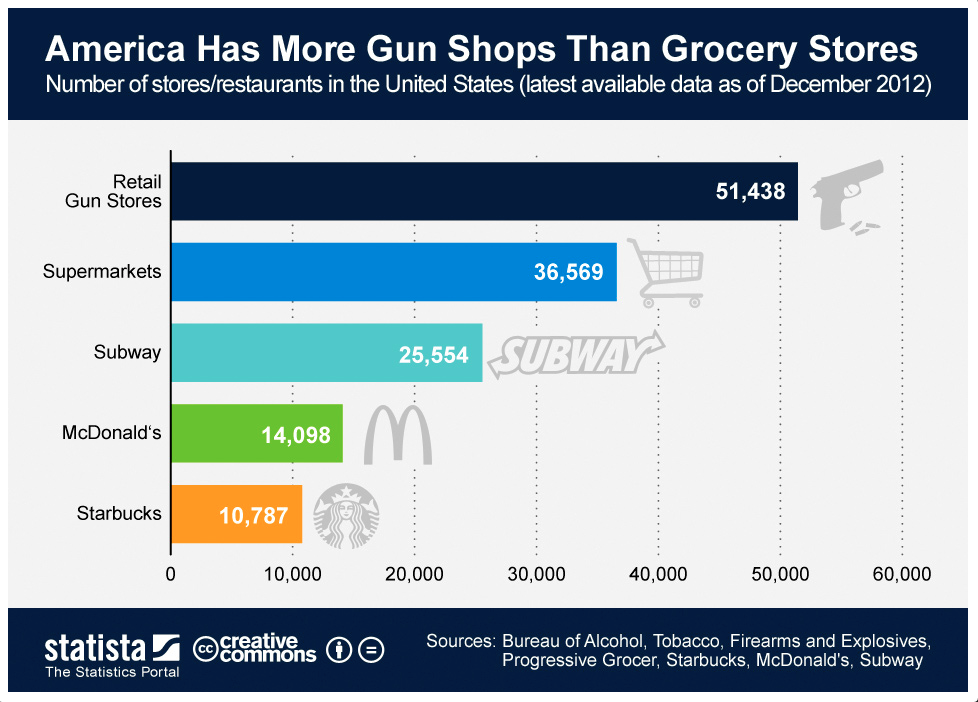 more gun shops thank grocery stores