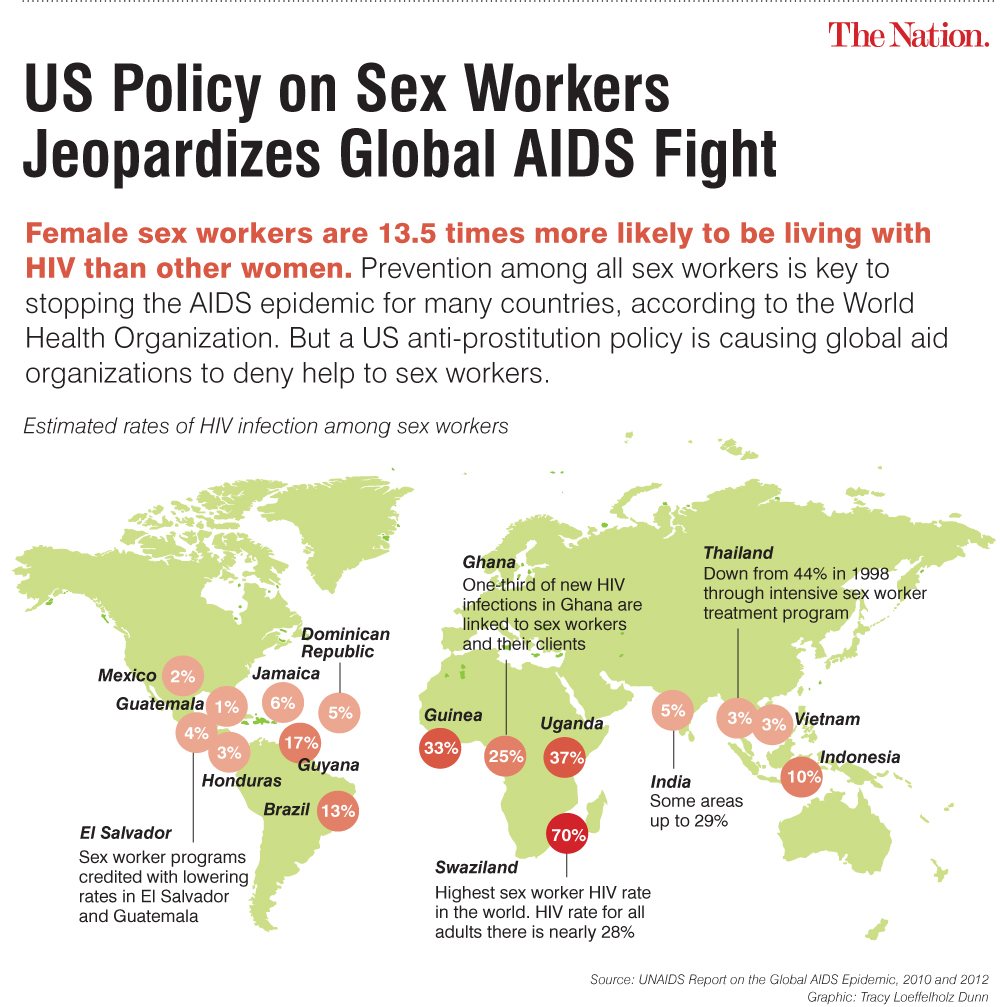 sex workers rates of hiv