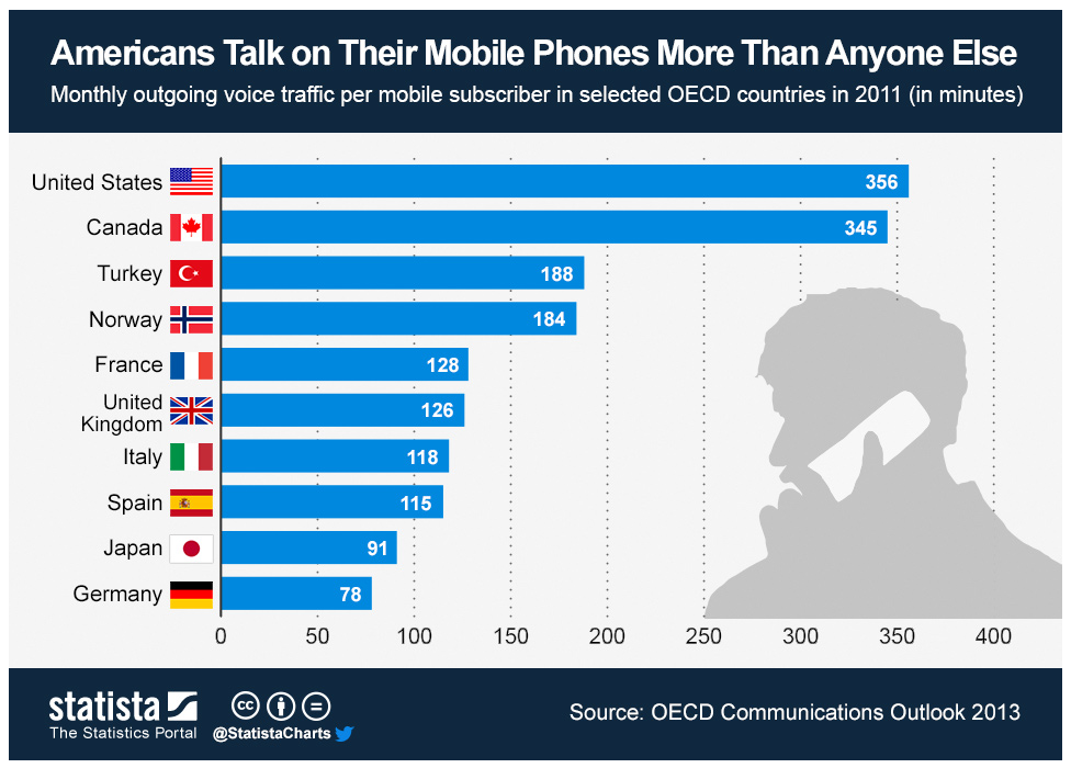 americans and the mobile phone