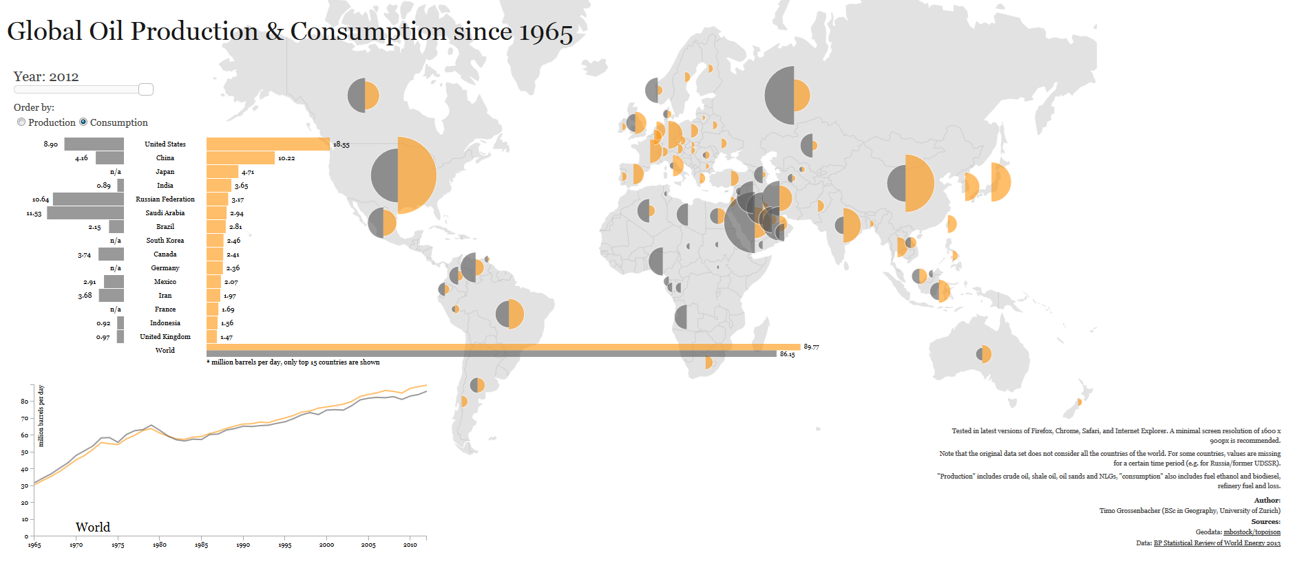 oil production and consumption since 1965