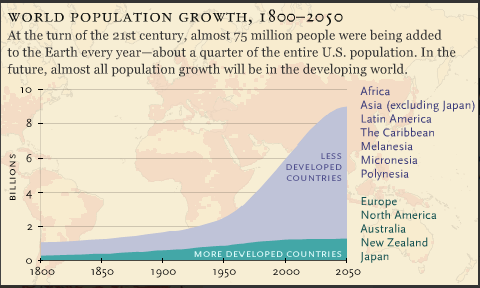 population growth over time 1800-2050