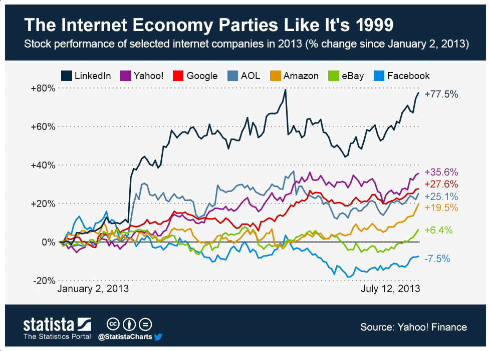 stock performance of selected internet comanies 2013