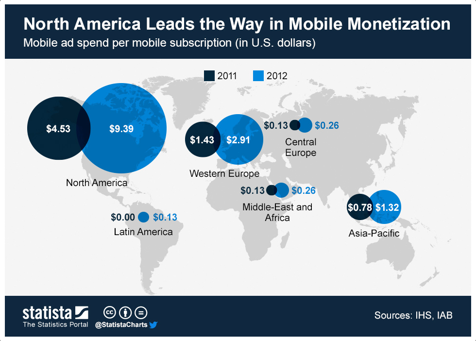 us leads in mobile monetization