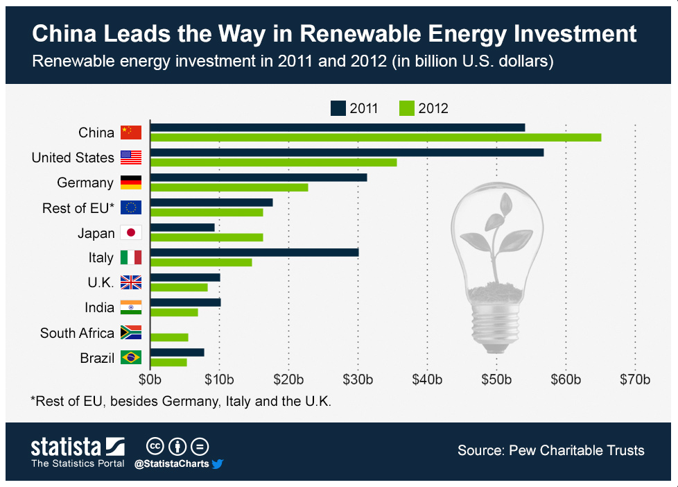 china leads energy investment