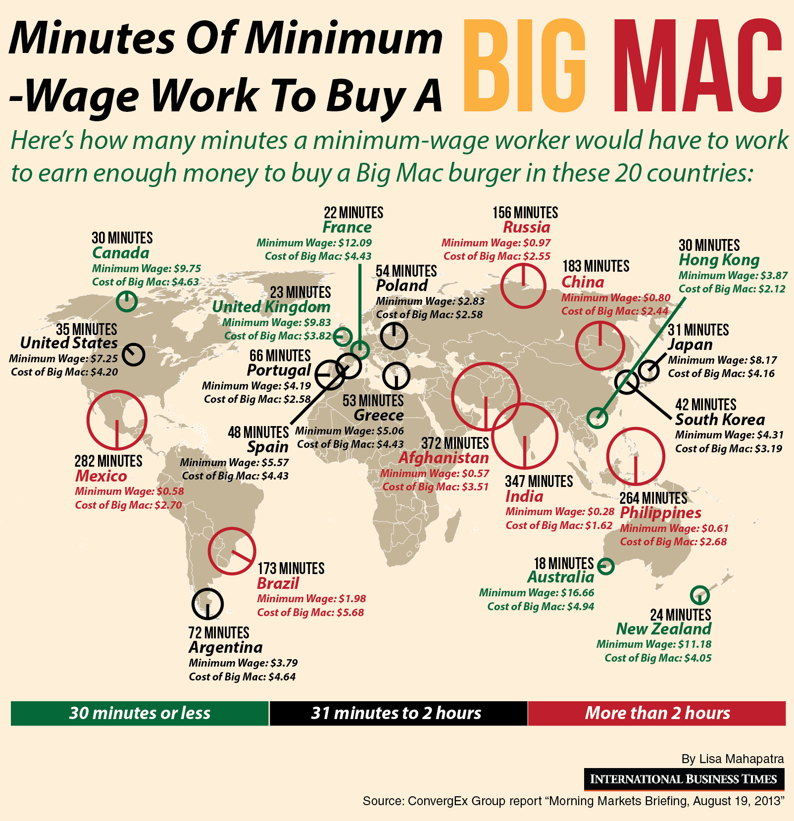 minutes of work for a big mac