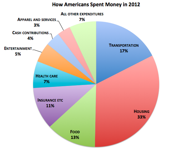 how americans spend money