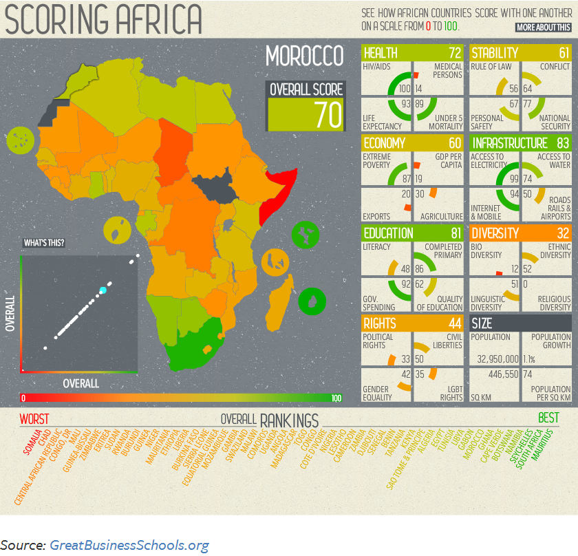 How African Countries Compare to One Another IndexMundi Blog