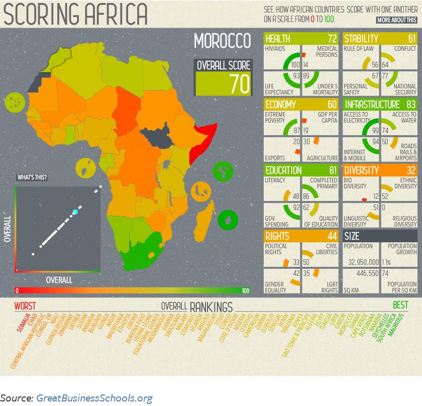 scoring africa