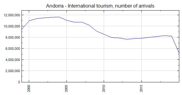 Andorra International Tourism Number Of Arrivals