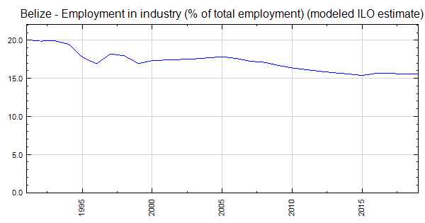 Belize Employment In Industry Of Total Modeled Ilo Estimate